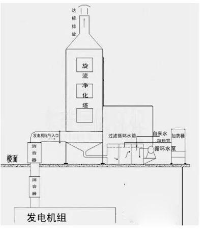 喷漆废气处理水喷淋技术示意图