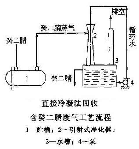 喷漆废气处理直接冷凝法流程图
