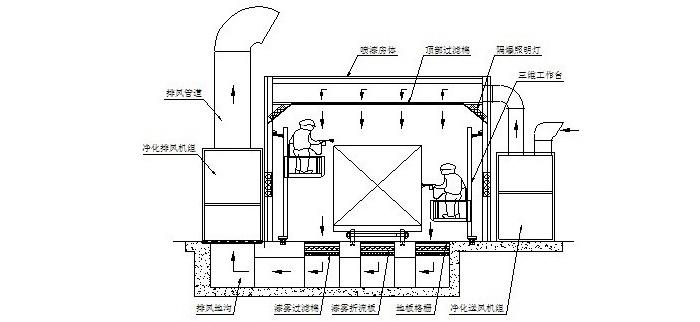 干式喷漆房设计图